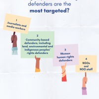 Which groups of human rights defenders are the most targeted and why?